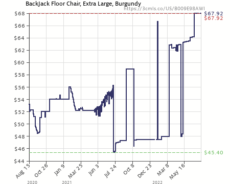 Amazon price history chart for Back Jack Floor Chair (Original BackJack Chairs) - XL  sc 1 st  camelcamelcamel.com & Back Jack Floor Chair (Original BackJack Chairs) - XL Size (Burgundy ...
