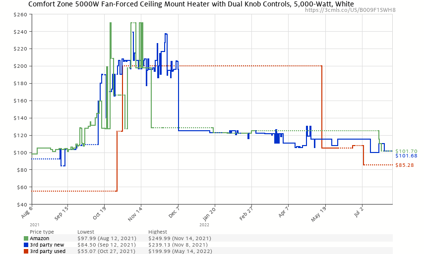 Comfort Zone CZ220 5,000W, Fan-Forced Ceiling Mount Heater with Dual Knob Controls - Price History: B009F1SWH8
