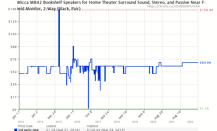 Amazon Price History Chart For Micca MB42 Bookshelf Speakers Passive Needs Amplifier Or Receiver