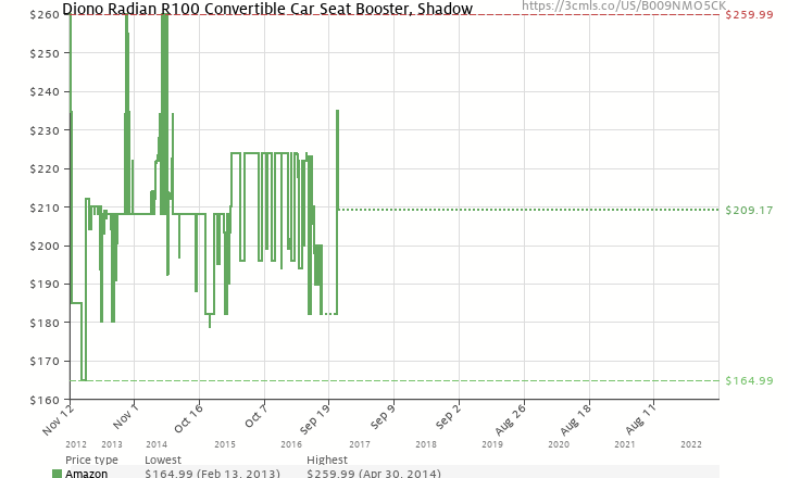 Amazon Price History Chart For Diono Radian R100 Convertible Car Seat Booster Shadow B009NMO5CK