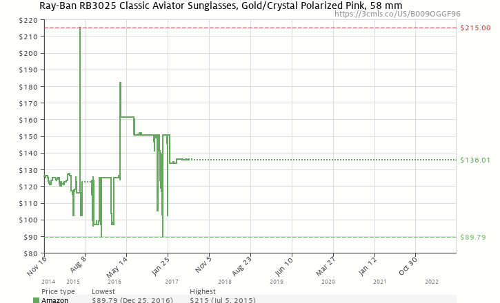 126d23393b Amazon price history chart for Ray-Ban AVIATOR LARGE METAL - GOLD Frame  CRISTAL POLAR