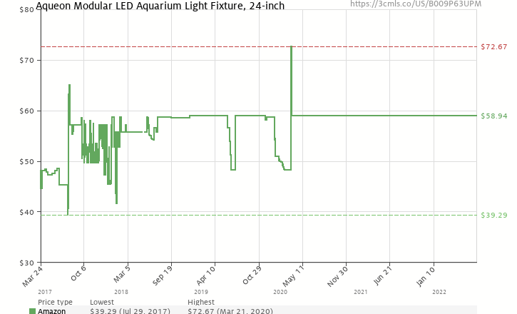 History Chart For Aqueon Modular Led Aquarium Light Fixture 24 Inch