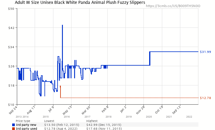 77591f1e22f2c Amazon price history chart for Adult M Size Unisex Black White Panda Animal  Plush Fuzzy Slippers