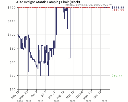 Amazon price history chart for Alite Designs Mantis Chair Black (B009UW2VJW)  sc 1 st  camelcamelcamel.com & Alite Designs Mantis Chair Black (B009UW2VJW) | Amazon price ...