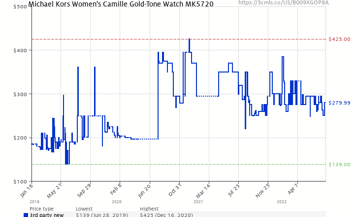 45a8c40db47b Amazon price history chart for Michael Kors Women s Camille Gold-Tone Watch  MK5720 (B009XGOP8A