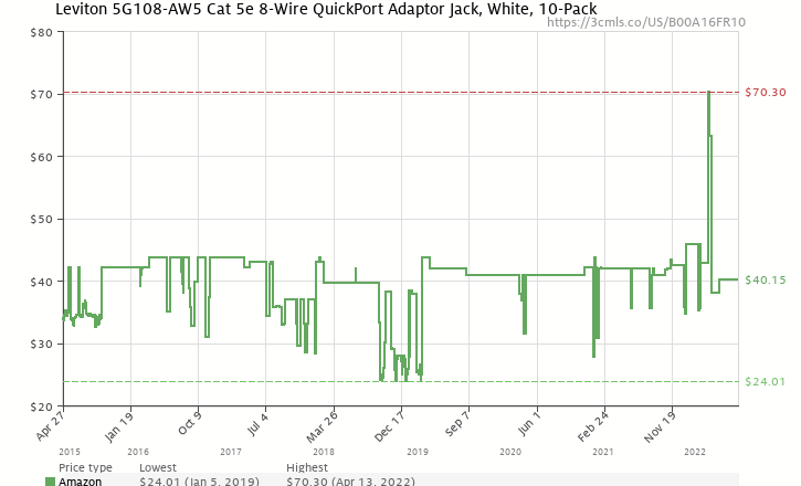 Amazon Price History Chart For Leviton 5G108 AW5 Cat 5e 8 Wire QuickPort Adaptor