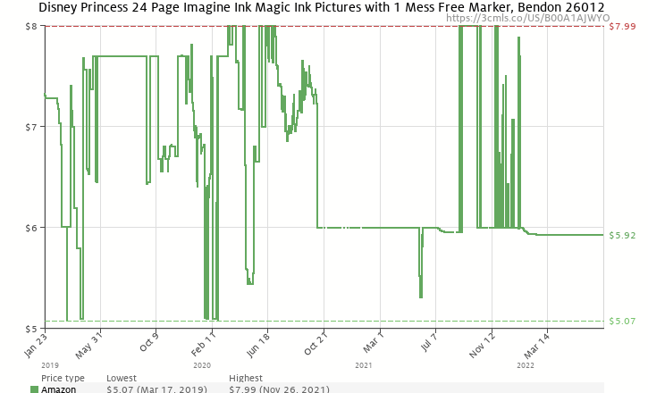 Amazon Price History Chart For Bendon Disney Princess Imagine Ink Book Cover Artwork May Vary