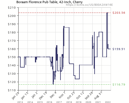 Charmant Amazon Price History Chart For Boraam 71242 Florence Pub Table, 42 Inch,  Cherry