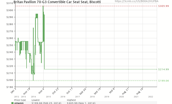 Amazon Price History Chart For Britax Pavilion 70 G3 Convertible Car Seat Biscotti