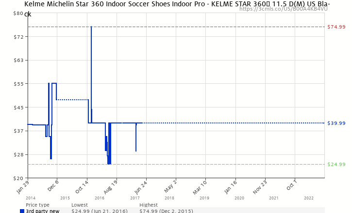 71a8be3648e Amazon price history chart for Kelme Michelin Star 360 Indoor Soccer Shoes  Indoor Pro - KELME