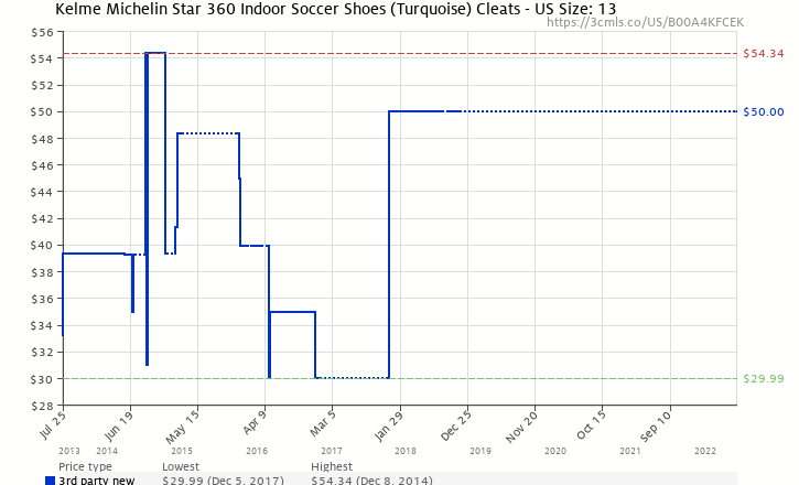 b035793feda Amazon price history chart for Kelme Michelin Star 360 Indoor Soccer Shoes  (Turquoise) Cleats