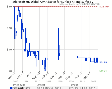 Microsoft HD Digital A/V Adapter for Surface RT and Surface