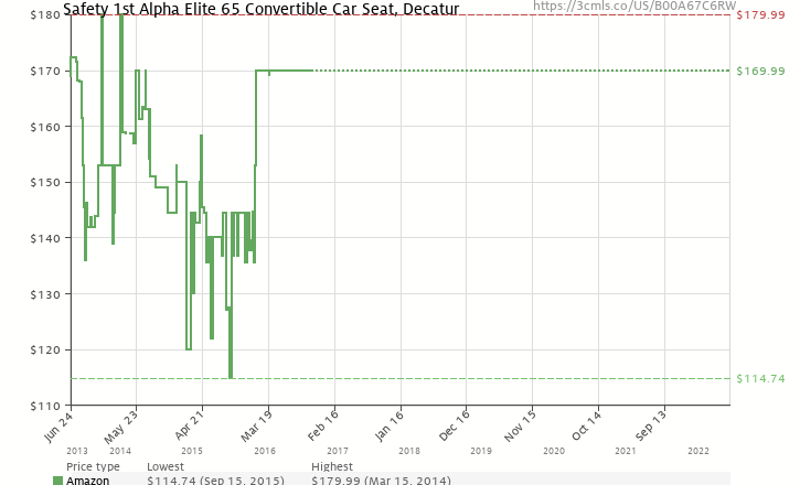 Amazon Price History Chart For Safety 1st Alpha Elite 65 Convertible Car Seat Decatur