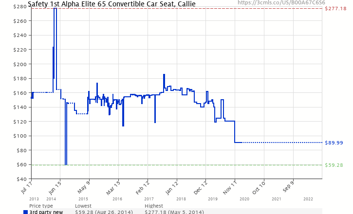 Amazon Price History Chart For Safety 1st Alpha Elite 65 Convertible Car Seat Callie