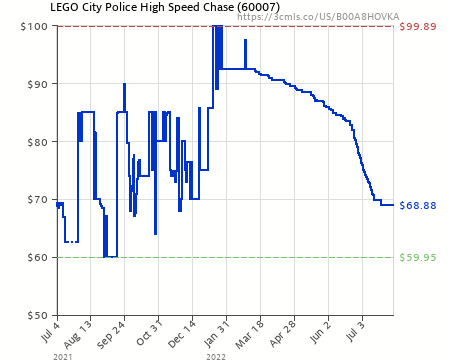 LEGO City Police High Speed Chase Building Set 60007 Discontinued by manufacturer