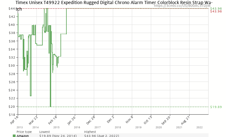 ba10bff84f5e Amazon price history chart for Timex Expedition Colorblock