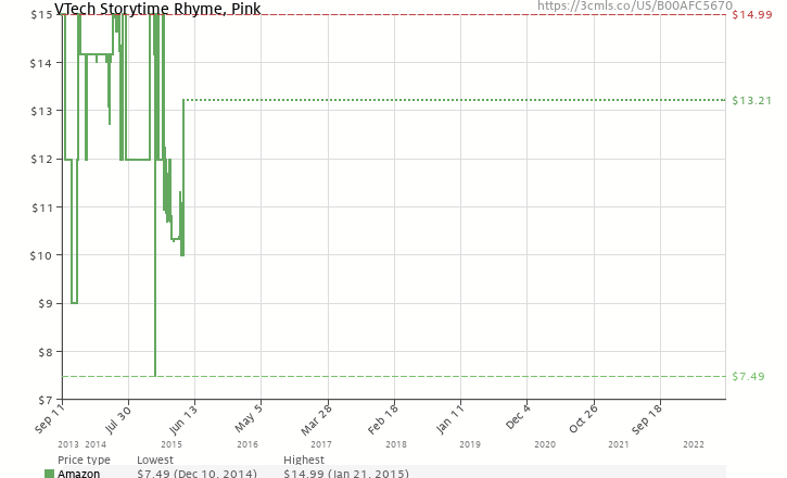 Vtech Storytime Rhyme Pink B00afc5670 Amazon Price Tracker