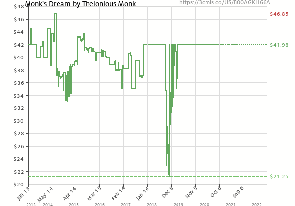 Price history of Thelonious Monk – Monk's Dream