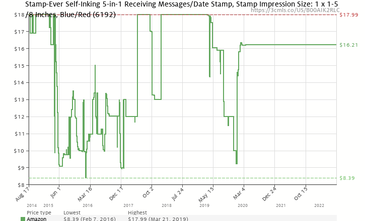 Amazon Price History Chart For Stamp Ever Self Inking 5 In 1