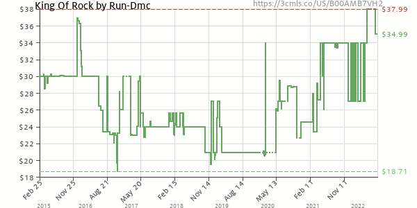 Price history of Run D.M.C. – King Of Rock