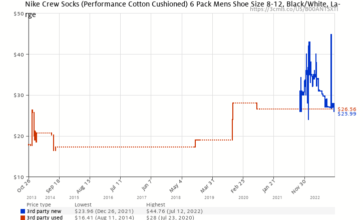 b40fdc98a1d52 Amazon price history chart for Nike Crew Socks (Performance Cotton  Cushioned) 6 Pack Mens