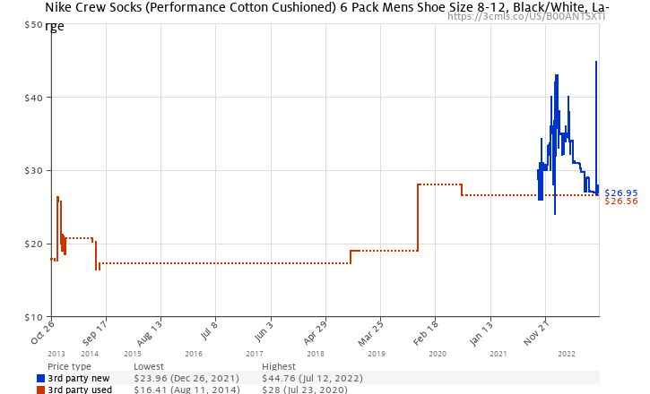 355f06b14 Amazon price history chart for Nike Crew Socks (Performance Cotton  Cushioned) 6 Pack Mens
