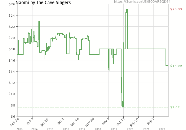 Price history of The Cave Singers – Naomi