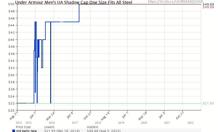 de316361335 Amazon price history chart for Under Armour Men s UA Shadow Cap One Size  Fits All Steel