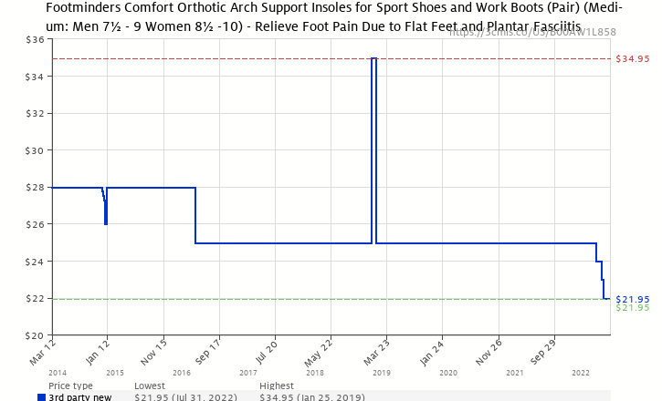 20868a27a9 Amazon price history chart for Footminders COMFORT Orthotic Arch Support  Insoles for Sport Shoes and Work