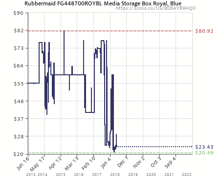 Lovely Amazon Price History Chart For Rubbermaid FG448700ROYBL Media Storage Box  Royal, Blue, Pack Of