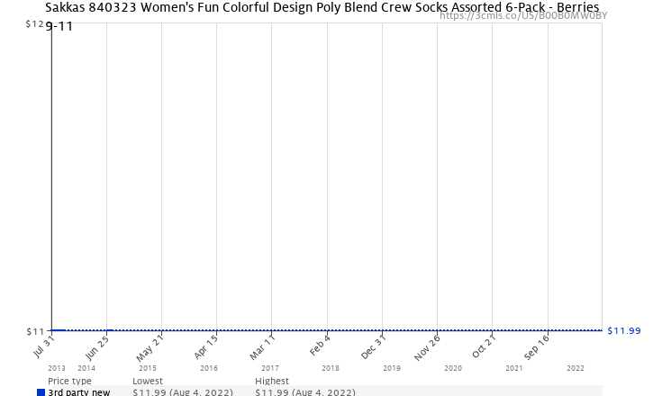 6c338f366 Amazon price history chart for Sakkas 840323 Women s Fun Colorful Design  Poly Blend Crew Socks Assorted