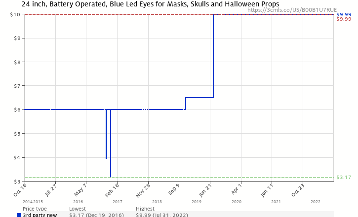 amazon price history chart for blue led eyes for mask skulls and halloween props