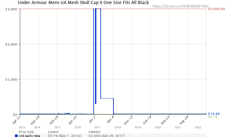 7f1781e421c Amazon price history chart for Under Armour Mens UA Mesh Skull Cap II One  Size Fits