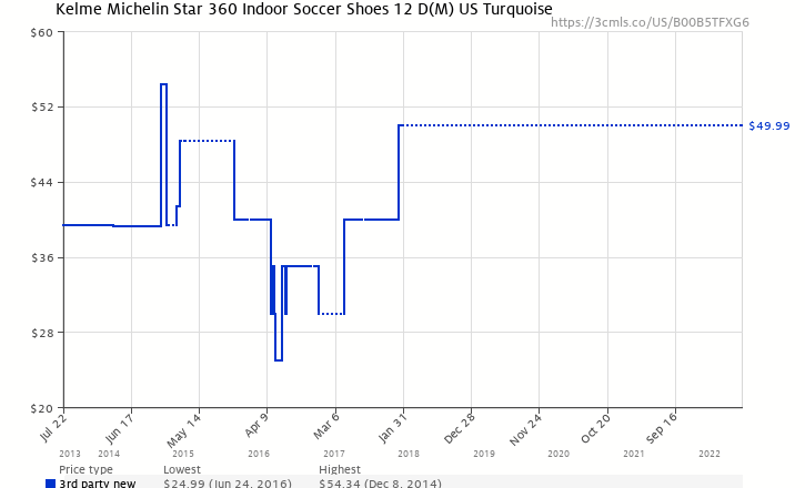 3ff87dd822b Amazon price history chart for Kelme Michelin Star 360 Indoor Soccer Shoes  12 D(M