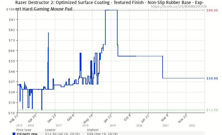 07c2db92d8e Amazon price history chart for Razer Destructor 2 Hard Gaming Mouse Mat -  Optimized Tracking Surface