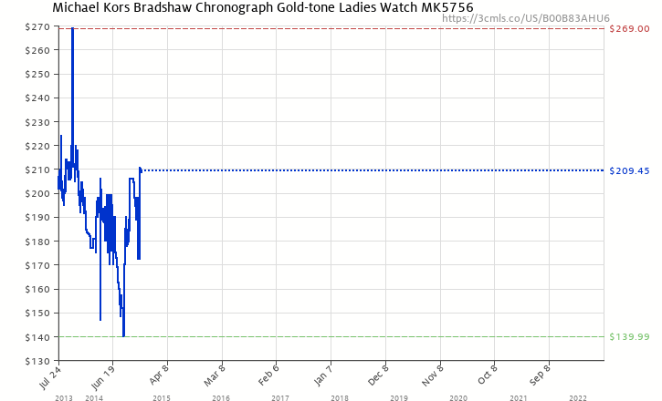 2e7f11ac049c Amazon price history chart for Michael Kors Bradshaw Chronograph Gold-tone  Ladies Watch MK5756 (