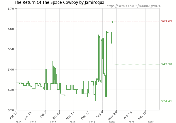 Price history of Jamiroquai – The Return Of The Space Cowboy