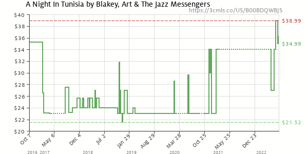 Price history of Art Blakey – A Night In Tunisia