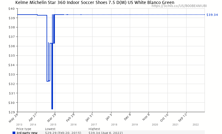 ec70960dd8d Amazon price history chart for Kelme Michelin Star 360 Indoor Soccer Shoes  7.5 D(M