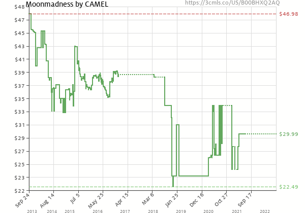 Price history of Camel – Moonmadness