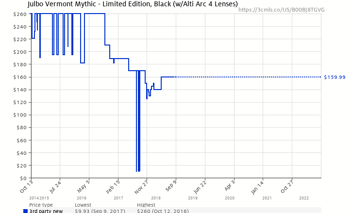 bec46806a6 Amazon price history chart for Julbo Vermont Mythic - Limited Edition