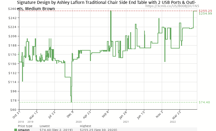 Amazon price history chart for Ashley Furniture Signature Design   Laflorn  Chairside End Table   RectangularAshley Furniture Signature Design   Laflorn Chairside End Table  . Ashley Furniture Laflorn Chairside End Table. Home Design Ideas