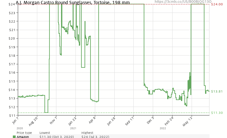 935a83f045 Amazon price history chart for A.J. Morgan Castro Round