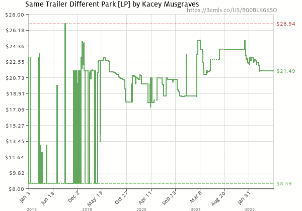 Price history of Kacey Musgraves – Same Trailer Different Park