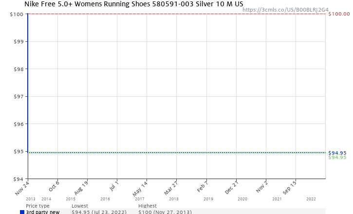 360a4be83a20 Amazon price history chart for Nike Free 5.0+ Womens Running Shoes 580591-003  Silver