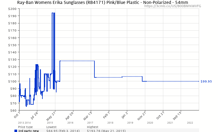 63aee14ddb Amazon price history chart for Ray-Ban Womens Erika Sunglasses (RB4171)  Pink
