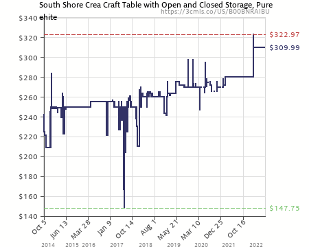 Good Amazon Price History Chart For South Shore Crea Collection Craft Table,  White (B00BNRAIBU)