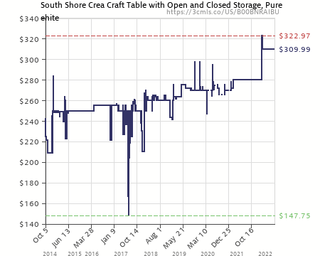 Merveilleux Amazon Price History Chart For South Shore Crea Collection Craft Table,  White (B00BNRAIBU)