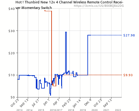 Amazon Price History Chart For Hot Thunbird New 12v 4 Channel Wireless Remote Control Receiver: 4 Channel Momentary Remote Wiring Diagram At Eklablog.co