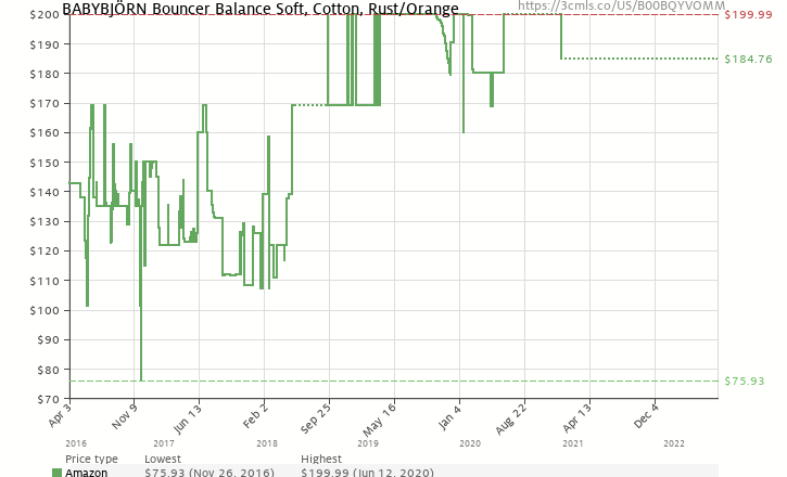 f9bf1072c70 Amazon price history chart for BABYBJORN Bouncer Balance Soft - Rust Orange